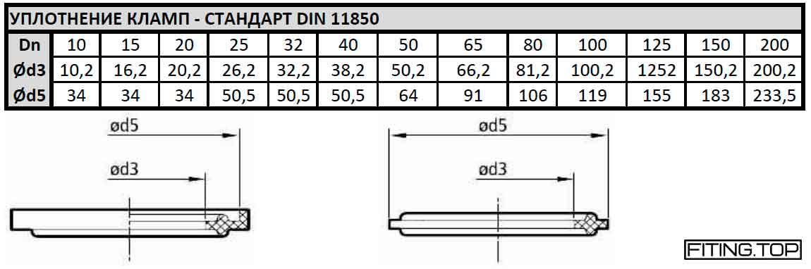 купить Уплотнение кламп: стандарт DIN 11850 цена стоимость