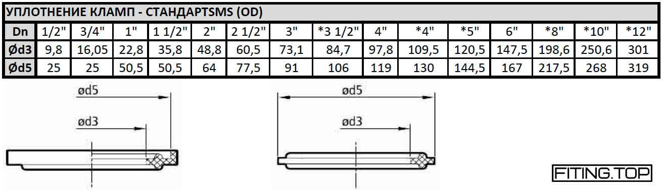 купить Уплотнение кламп: стандарт SMS (OD) цена стоимость