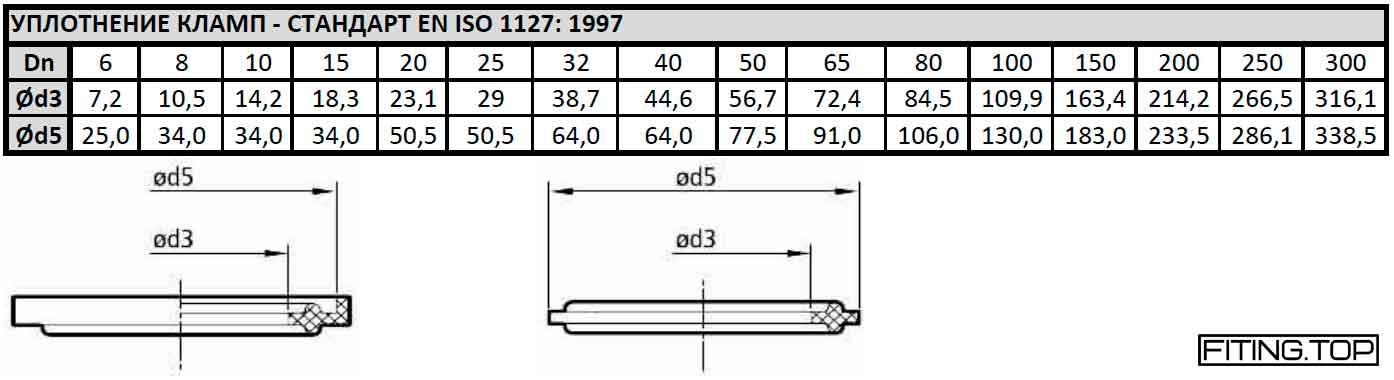 купить Уплотнение кламп: стандарт EN ISO 1127: 1997 цена стоимость
